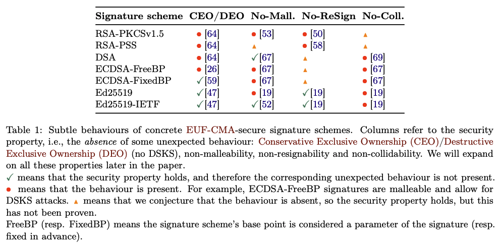 Seems Legit: Automated Analysis of Subtle Attacks on Protocols that Use Signatures