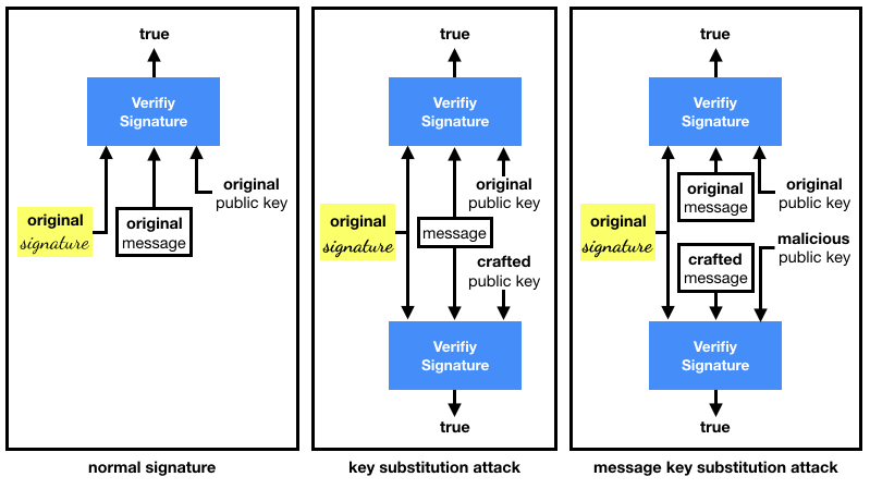 key substitution attack