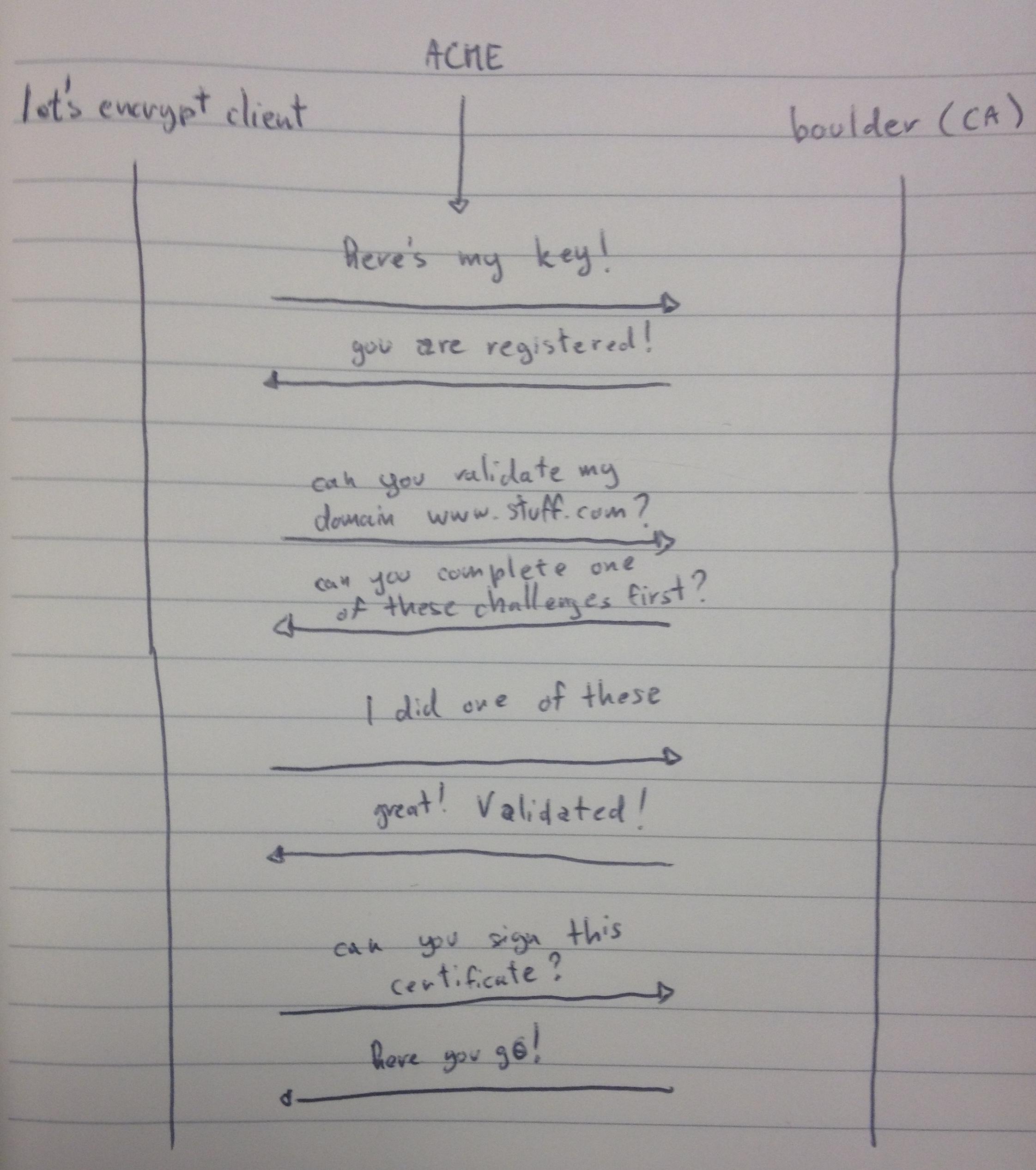 ACME Cryptologie