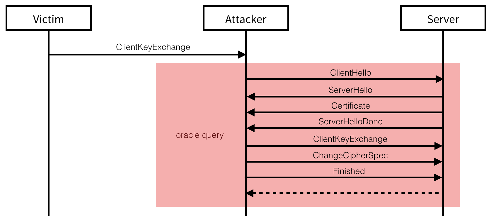 The Decryption Attack performs a new handshake with the server, using a modified encrypted premaster secret obtained from the victim's `ChangeCipherSpec` message.