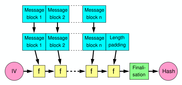 How did length extension attacks made it into SHA-2?