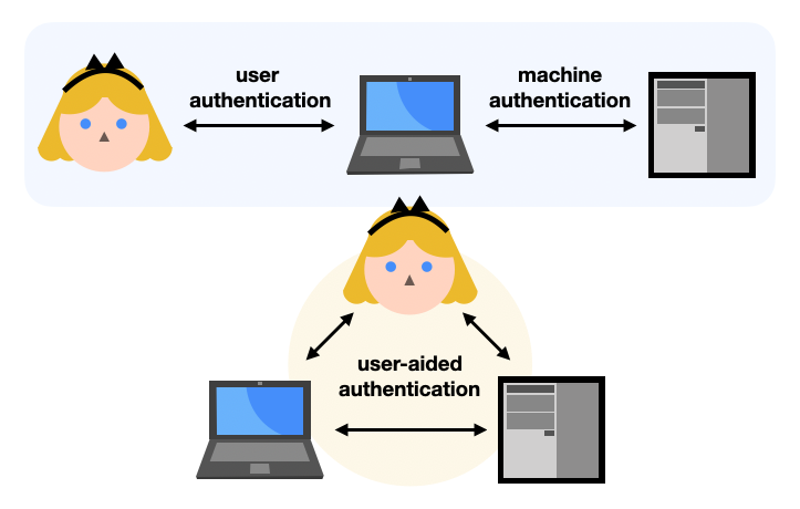 user (aided) authentication