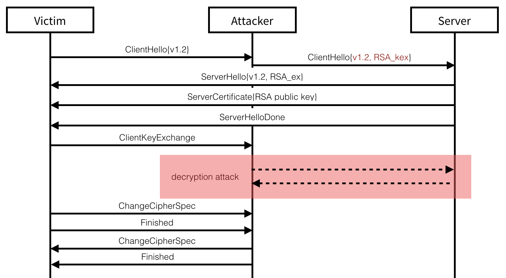 The attack on TLS 1.2 modifies the client's first packet to force an RSA key exchange.