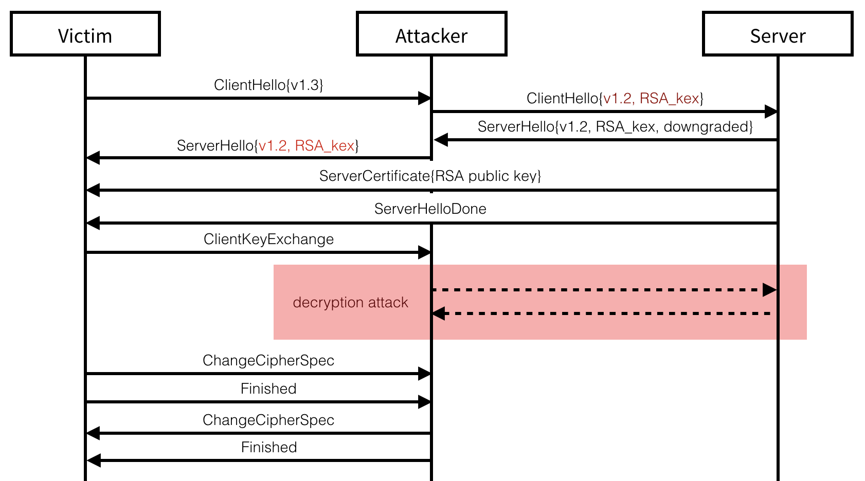 The TLS 1.3 attack downgrades the victim to an older version of TLS.
