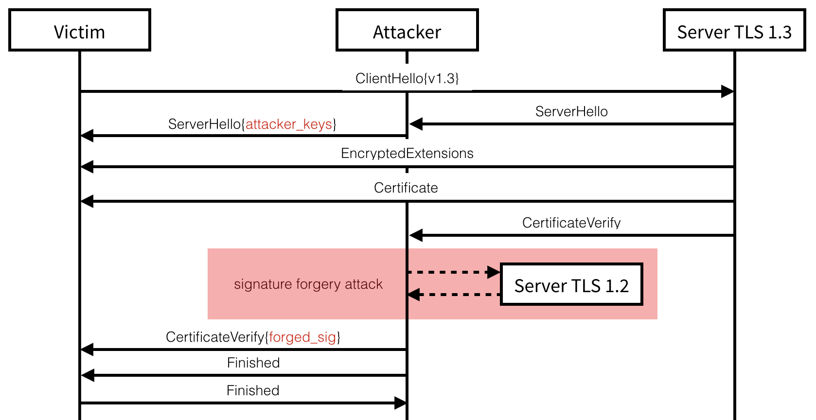 The TLS 1.3 signature forgery attack using a TLS 1.2 server as Bleichenbacher oracle.